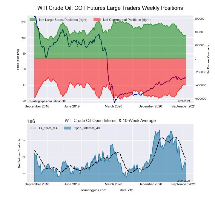 WTI Crude Oil Futures COT Chart